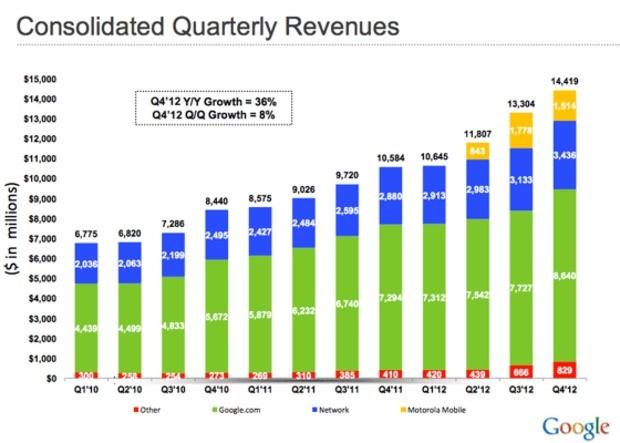 Nel 4° trimestre 2012 Google ha incassato 14.42 miliardi di dollari