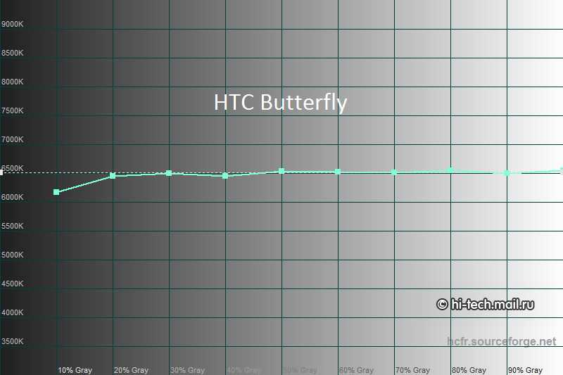 Sony Xperia Z – HTC Butterfly: Confronto display