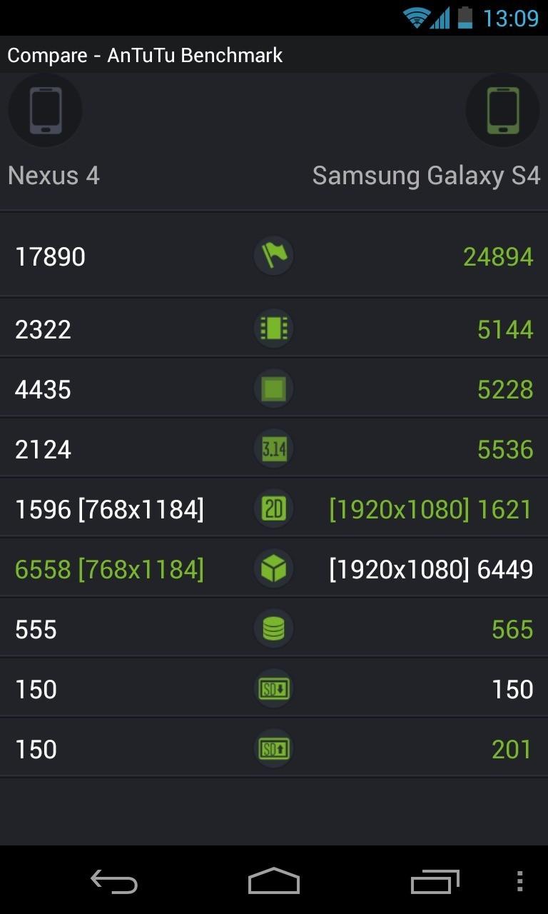 Samsung Galaxy S IV: Ecco le specifiche hardware!