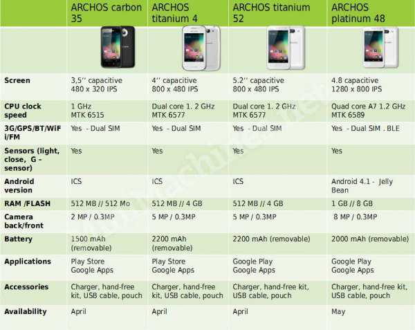 archos-phone-f-improf-600x478
