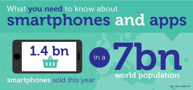 Alcune interessanti statistiche per il mondo mobile
