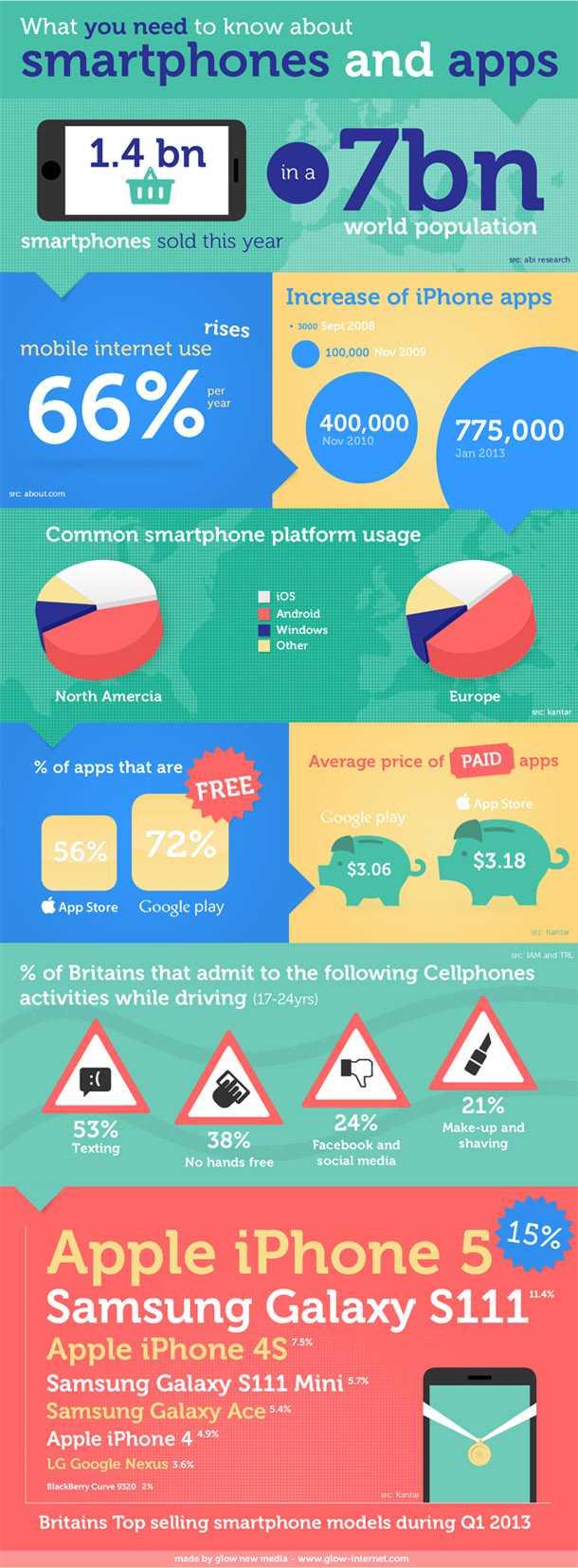 smartphones-apps-infographic