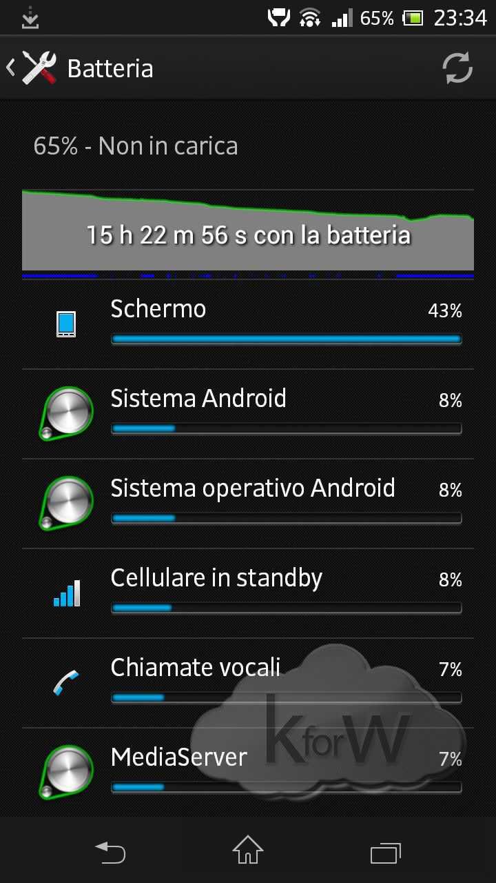 Recensione Sony Xperia SP