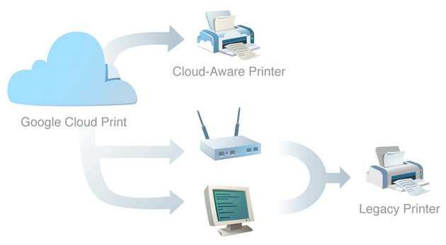 Google lancia Cloud Printer per Windows