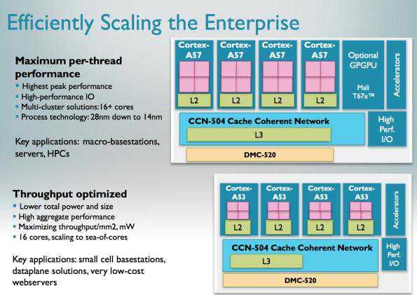 Samsung: processore Exynos 64 bit in arrivo
