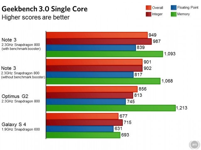 Galaxy Note 3   Samsung ci riprova ed altera nuovamente i benchmark!