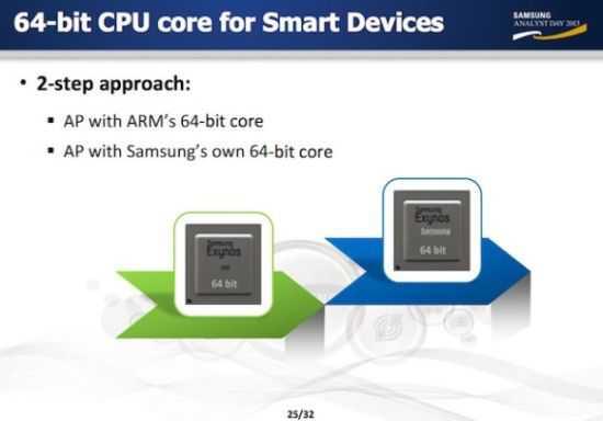 Samsung annuncia un nuovo chipset Exynos S al CES 2014