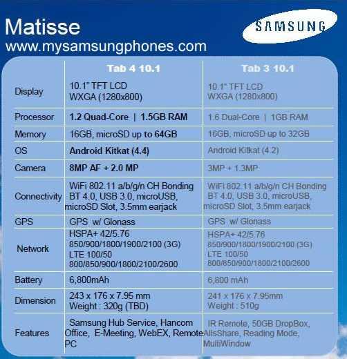 Leaked Samsung tab 4 10.1