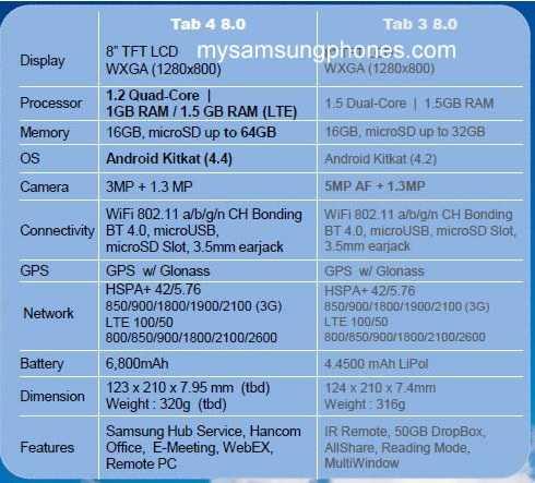 Leaked Samsung tab 4 8.0
