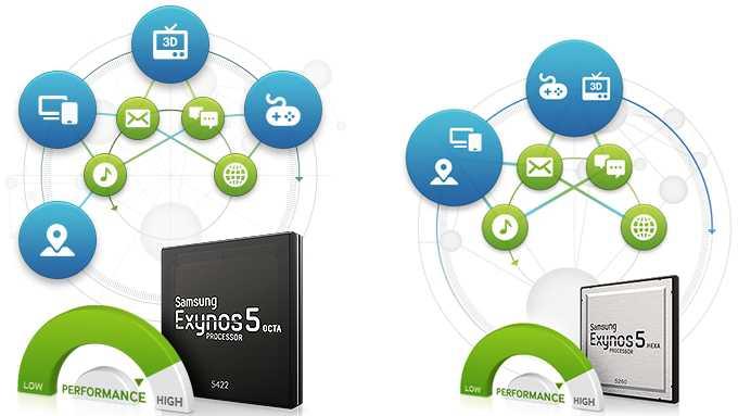 MWC 2014 | Samsung annuncia i nuovi processori Exynos octa-core e hexa-core