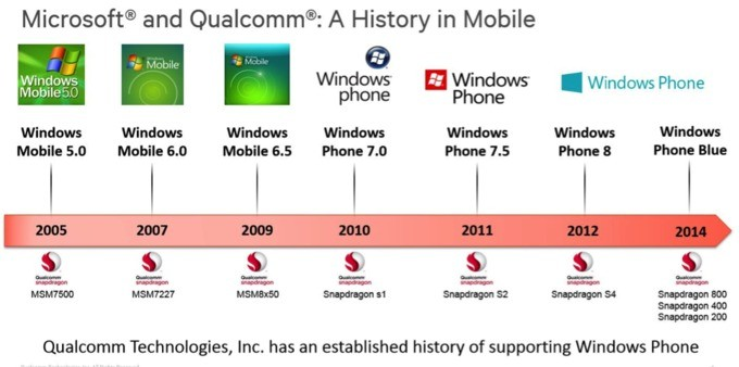 icrosoft-and-qualcomm-history