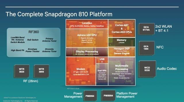 Snapdragon 810 e 808 | I nuovi processori 64-bit Qualcomm in arrivo nel 2015