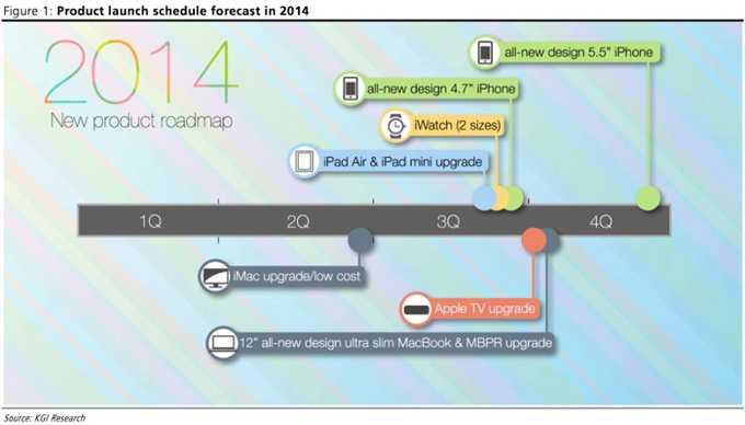 Roadmap Apple