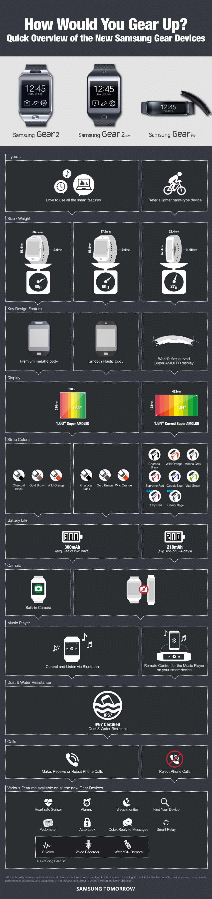 Gear Device infographics