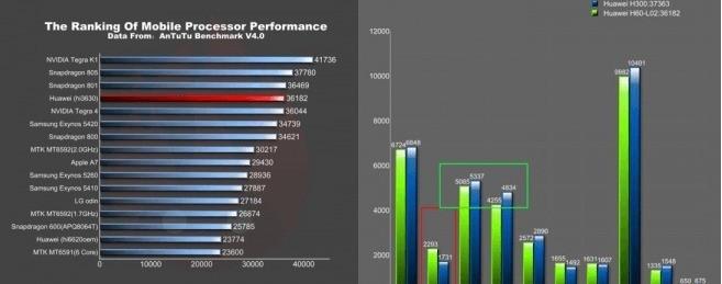 Huawei Mulan Benchmark test