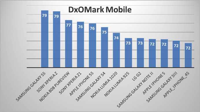 Il Samsung Galaxy S5 ha la miglior fotocamera smartphone secondo DxO Mark