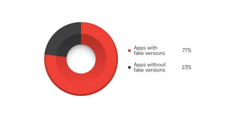 Sono 900.000 le app Android clonate