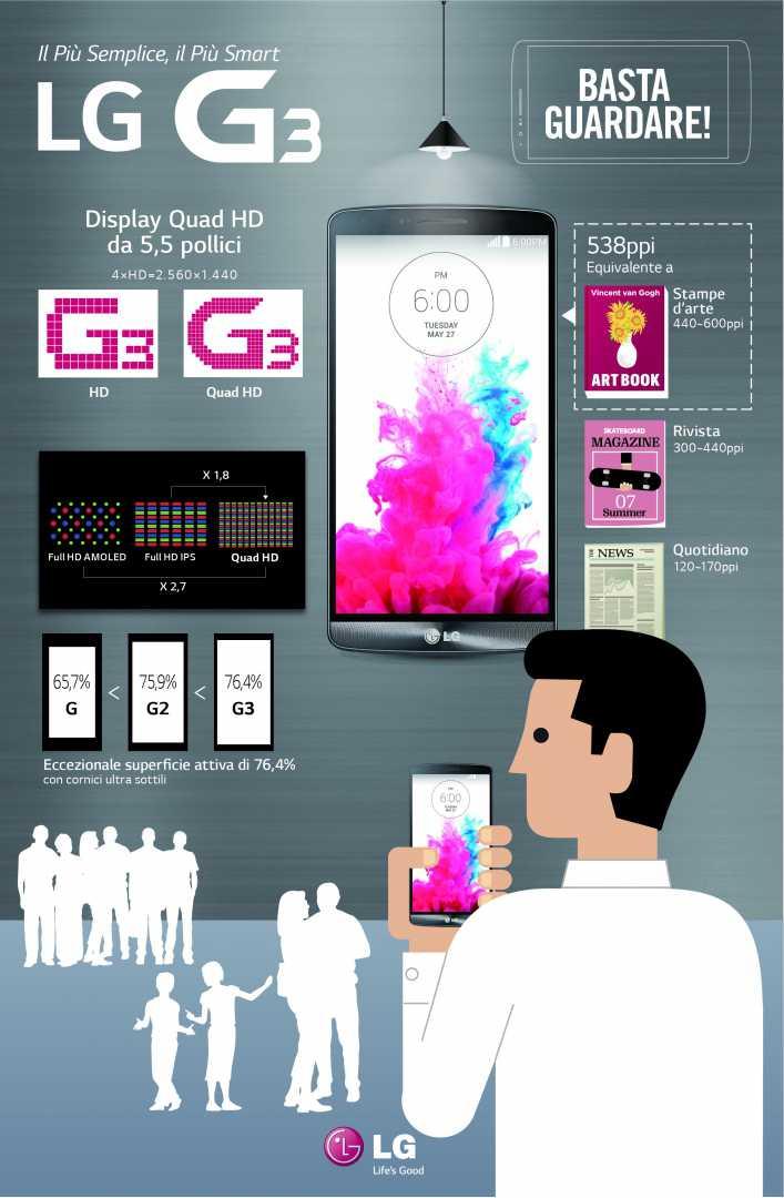 Infografica LG G3