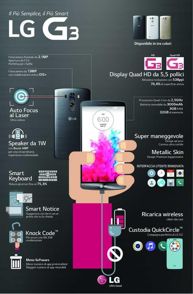 Infografice LG G3