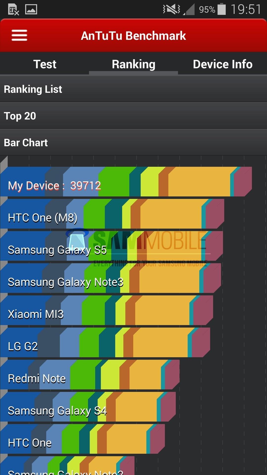 Le caratteristiche delle versioni Europee di Galaxy S5 LTE-A e Galaxy Alpha trapelano attraverso i benchmark !