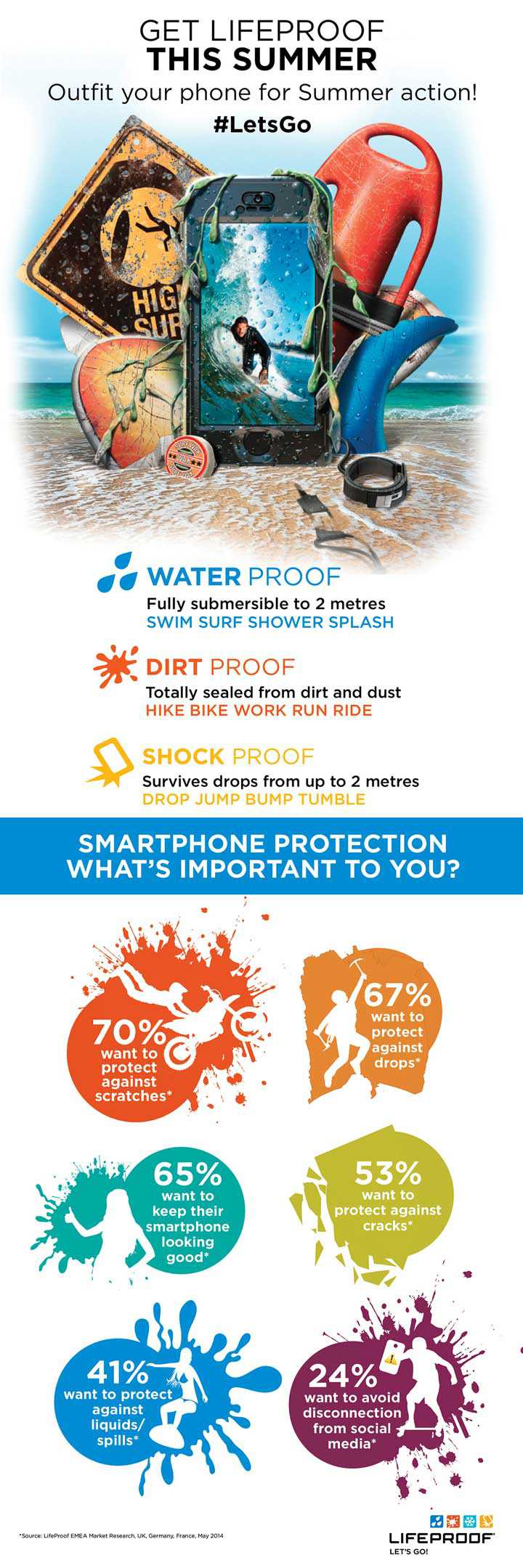 LifeProof_Summer_Infographic_2014