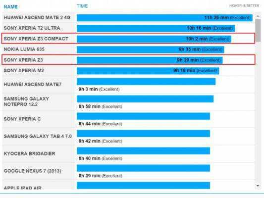 batteria Sony Xperia Z3 Compact