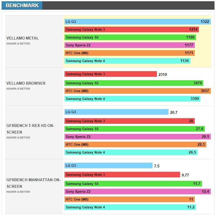 benchmark per Samsung Galaxy Note 4
