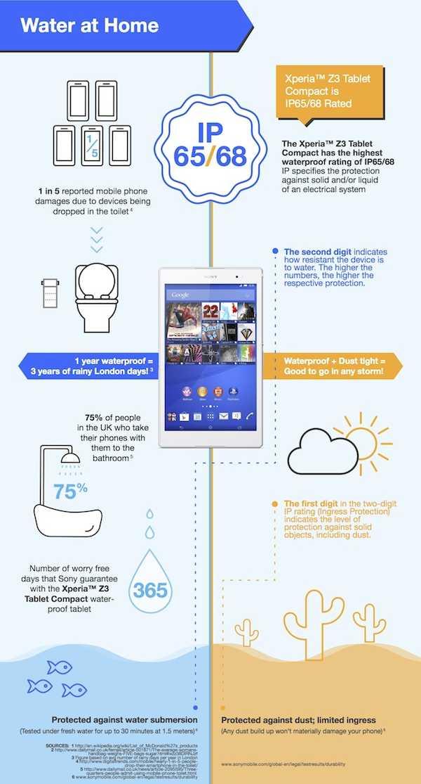 Sony Xperia Z3 Tablet Compact infografica 5