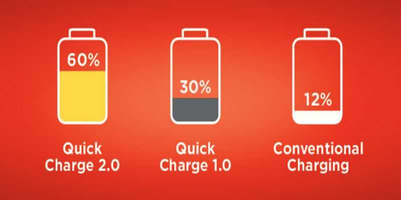 HTC reinventa la carica veloce in collaborazione con Qualcomm