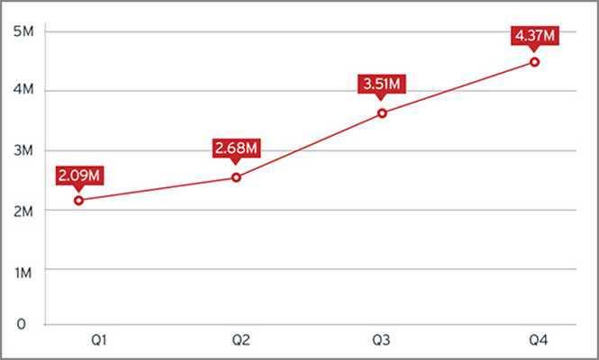 I malware per dispositivi mobili raggiungono quota 4,37 milioni