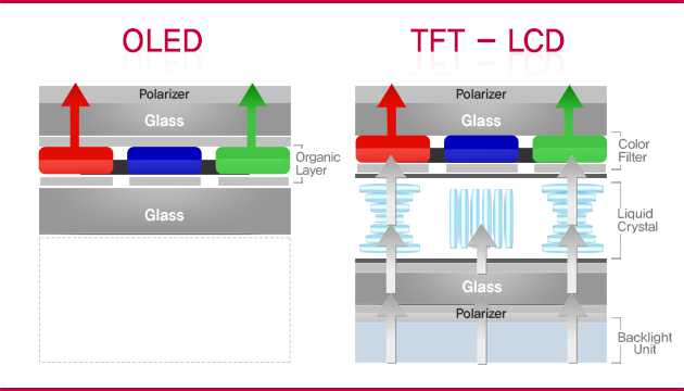 OLED-vs-TFT-LCD
