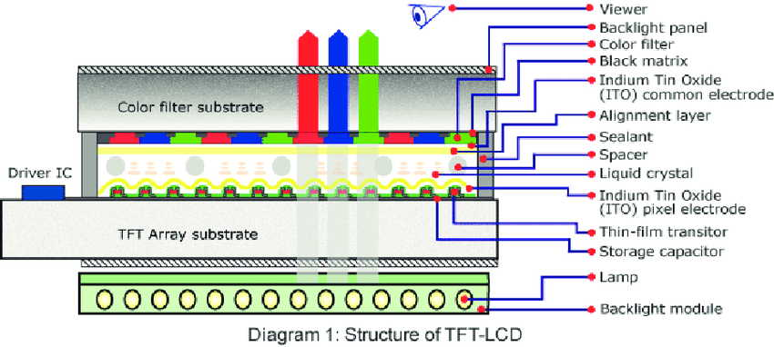 Structure-of-TFT-LCD
