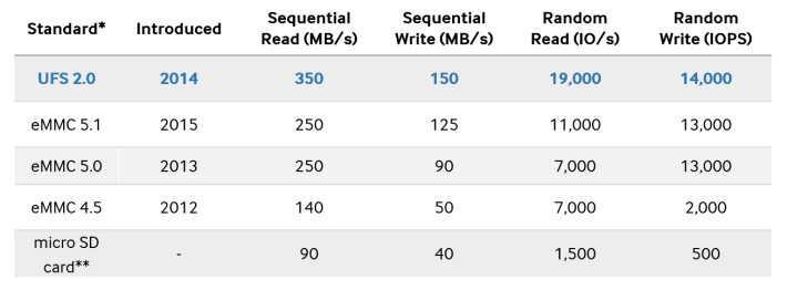 emmc-ufs-memory-710x262