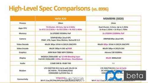 Helio X20 vs Snapdragon 820