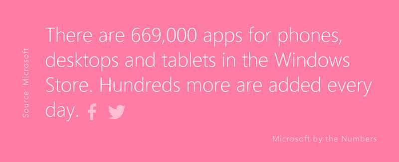 Microsoft annuncia la disponibilità di 669.000 app nel Windows Store