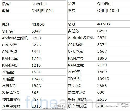 Oneplus e1003 ed e1001 appaiono in rete
