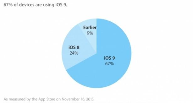 iOS 9 adottato dal 67% degli utenti
