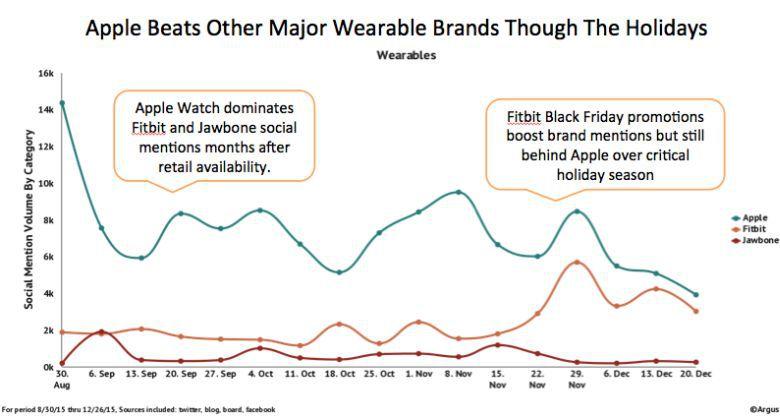 apple watch è il più venduto