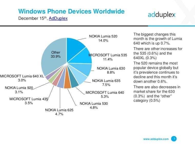 Windows 10 Mobile sta aumentando i suoi utenti