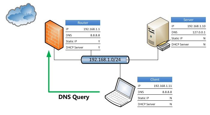 Come cambiare i server DNS su Windows