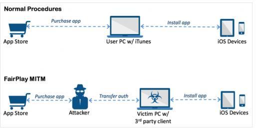 Acedeceiver iPhone iPad malware