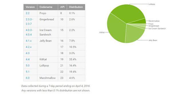 Diffusione Android aprile 2016: Marshmallow cresce lentamente