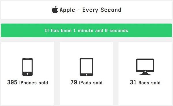 Apple: ecco quanto guadagna ogni minuto la società di Cupertino