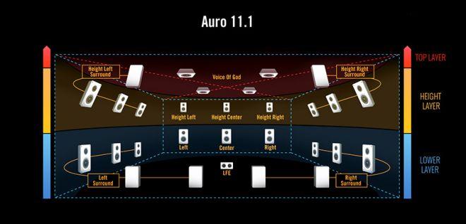 sony-auro-3d-film