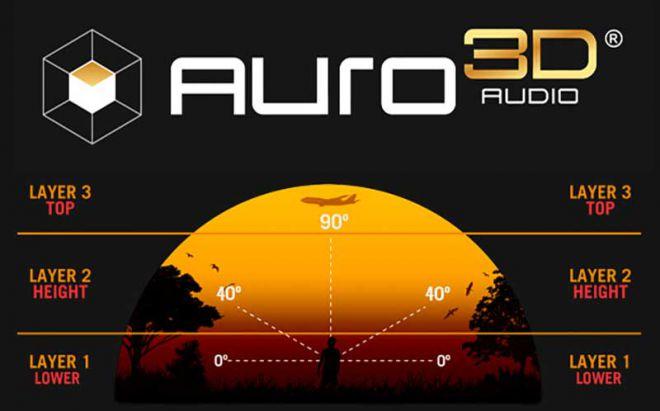 Sony: supporto garantito all'audio Auro-3D per alcuni film