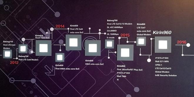 Huawei svela Kirin 960, il prossimo processore di Mate 9