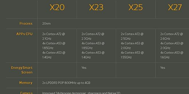 MediaTek annuncia i SoC deca-core Helio X23 e Helio X27