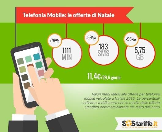 Natale 2016: le tariffe mobili hanno sempre più Giga inclusi