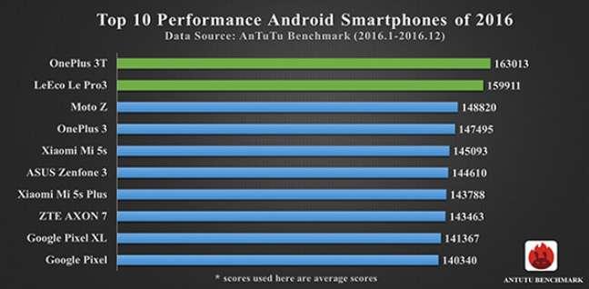 OnePlus 3T il più potente samrtphone Android secondo AnTuTu