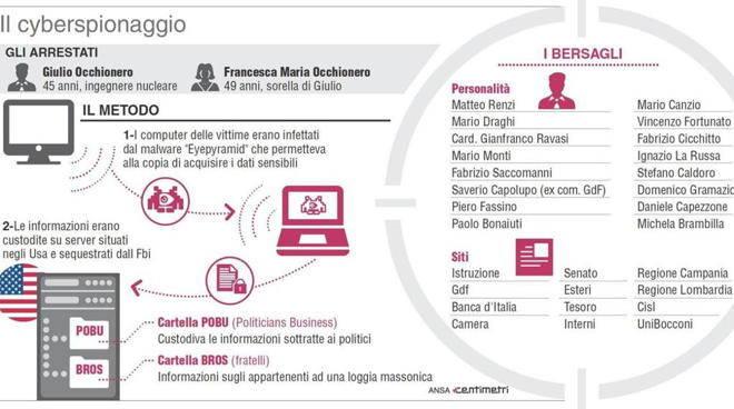 EyePyramid, ecco come funzionava l'ultimo malware diffuso in Italia